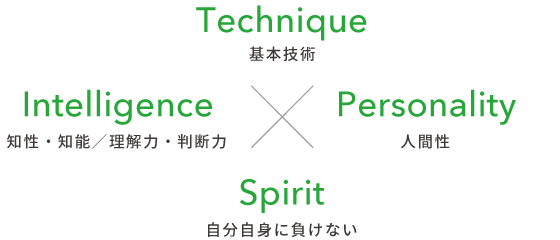 Technique/Intelligence/Personality/Spirit